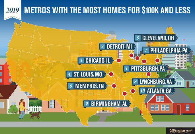 10个房价低于10万美元的城市