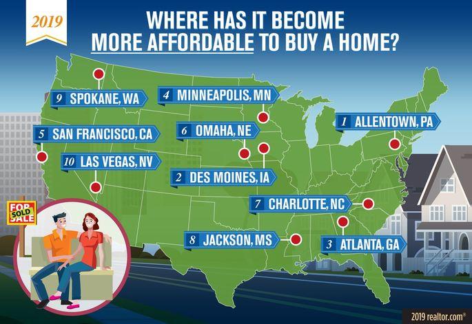 买房变得越来越容易的10个城市和买房则越来越难的10个城市