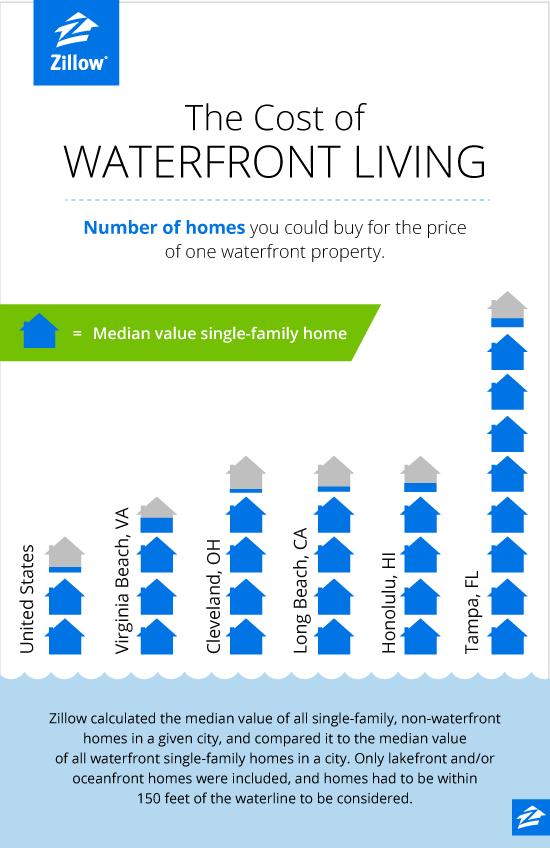 2019美国房产资讯--你愿意付多少钱来买滨水住宅?